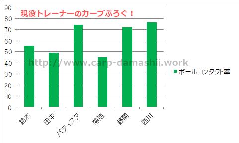 f:id:carp-toyo:20190705221153p:plain