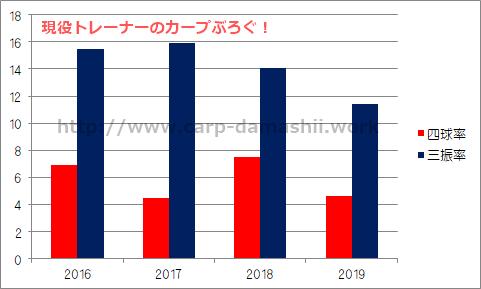 f:id:carp-toyo:20190705221210p:plain