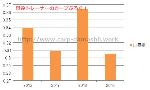 f:id:carp-toyo:20190705221516p:plain