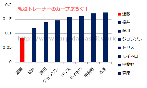 f:id:carp-toyo:20190706105618p:plain