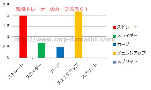 f:id:carp-toyo:20190706105847p:plain