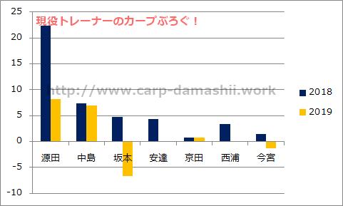 f:id:carp-toyo:20190707151905p:plain