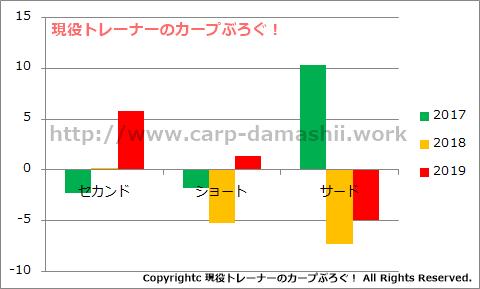 f:id:carp-toyo:20190709174158p:plain