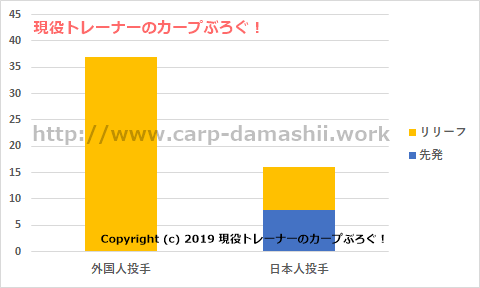 f:id:carp-toyo:20190712161724p:plain