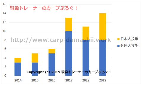 f:id:carp-toyo:20190712161954p:plain