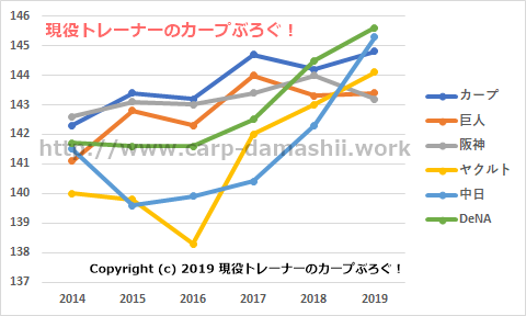 f:id:carp-toyo:20190712162203p:plain