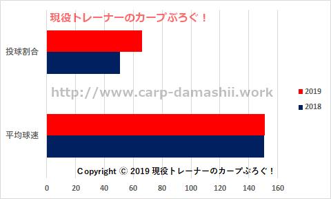 f:id:carp-toyo:20190714133104p:plain