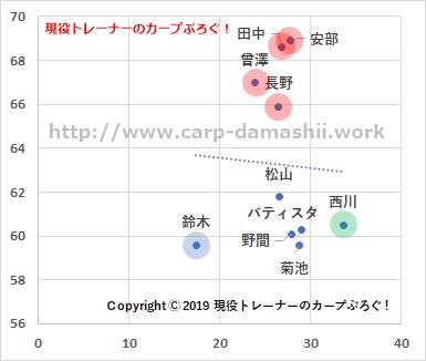 f:id:carp-toyo:20190718121227p:plain