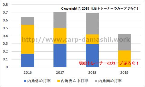 f:id:carp-toyo:20190725105542p:plain