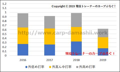 f:id:carp-toyo:20190725105630p:plain