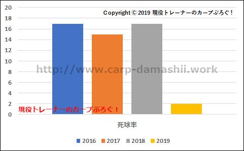 f:id:carp-toyo:20190725105820p:plain