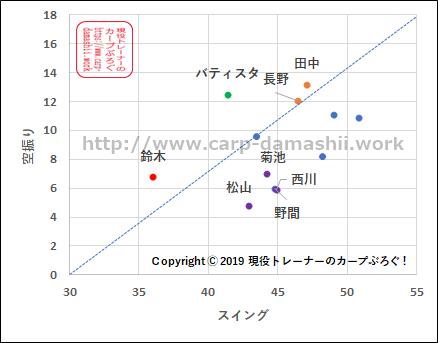 f:id:carp-toyo:20190726181719p:plain