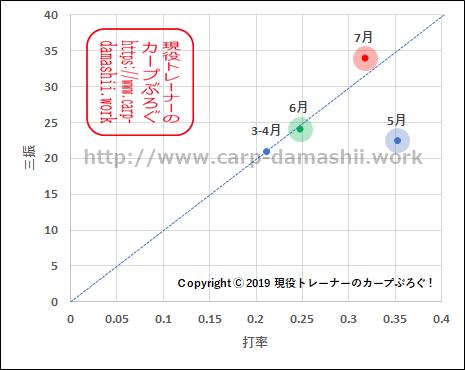 f:id:carp-toyo:20190728115456p:plain