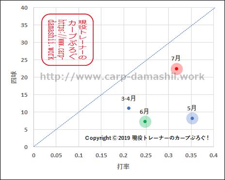f:id:carp-toyo:20190728115518p:plain