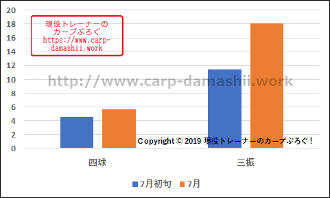 f:id:carp-toyo:20190801121818p:plain