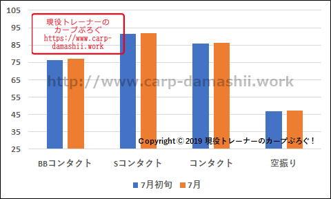 f:id:carp-toyo:20190801121836p:plain