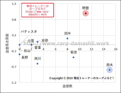 f:id:carp-toyo:20190804121904p:plain