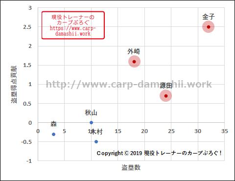 f:id:carp-toyo:20190804122024p:plain