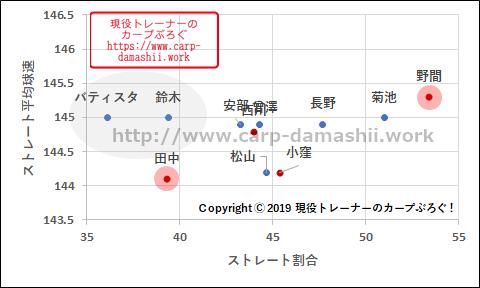 f:id:carp-toyo:20190809173405p:plain