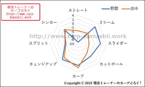 f:id:carp-toyo:20190809173501p:plain