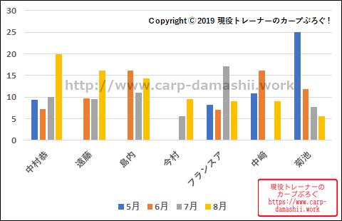 f:id:carp-toyo:20190812164747p:plain