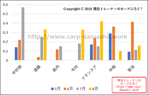 f:id:carp-toyo:20190812170018p:plain