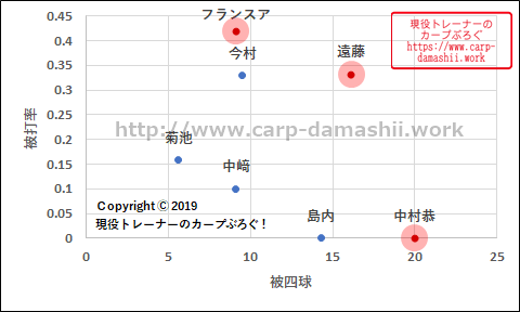 f:id:carp-toyo:20190813070028p:plain
