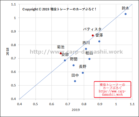 f:id:carp-toyo:20190816191043p:plain