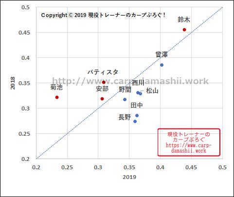f:id:carp-toyo:20190816191205p:plain