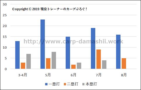 f:id:carp-toyo:20190817195843p:plain