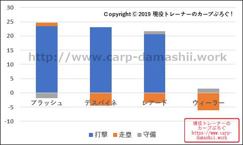 f:id:carp-toyo:20190821182003p:plain