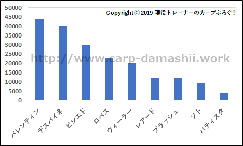 f:id:carp-toyo:20190821182217p:plain