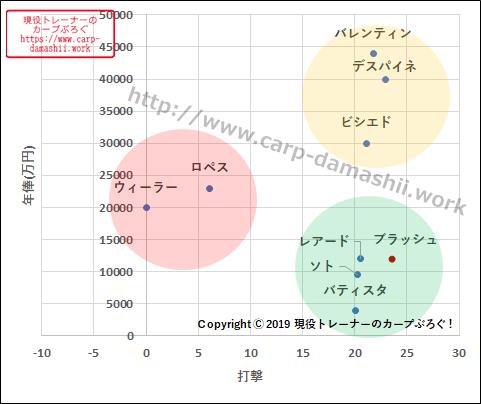 f:id:carp-toyo:20190821182355p:plain