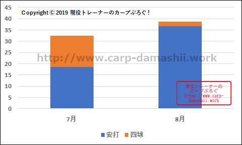 f:id:carp-toyo:20190823170528p:plain