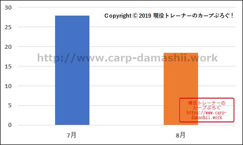f:id:carp-toyo:20190823170547p:plain