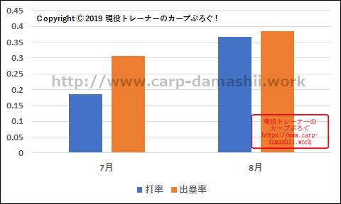 f:id:carp-toyo:20190823170603p:plain