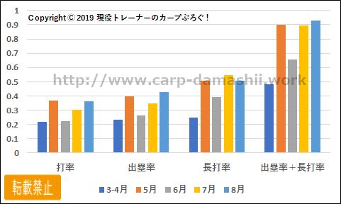 f:id:carp-toyo:20190828163650p:plain