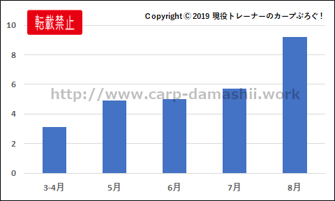 f:id:carp-toyo:20190828163755p:plain
