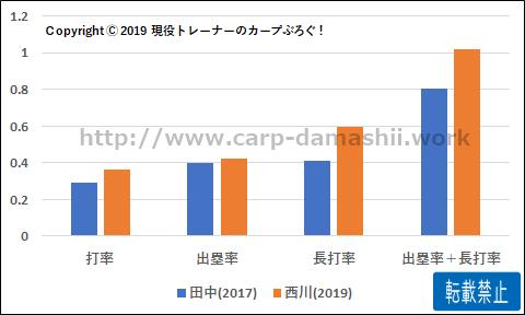 f:id:carp-toyo:20190828163932p:plain
