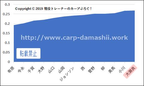 f:id:carp-toyo:20190901123357p:plain