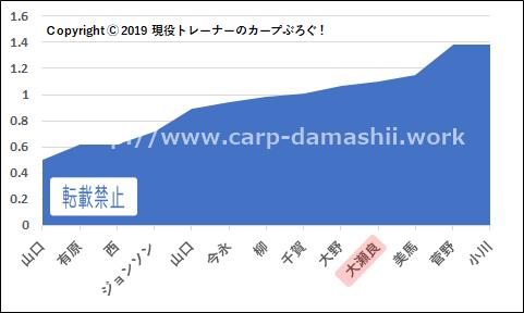 f:id:carp-toyo:20190901123415p:plain