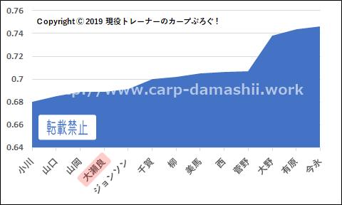f:id:carp-toyo:20190901123437p:plain