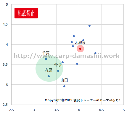 f:id:carp-toyo:20190901123536p:plain