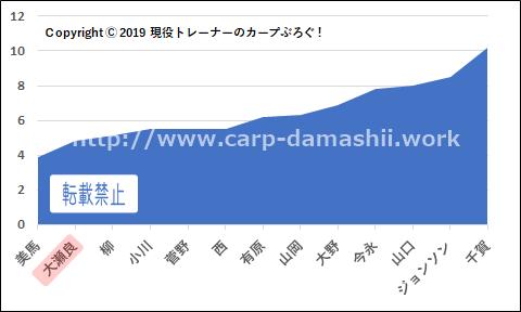 f:id:carp-toyo:20190901123644p:plain