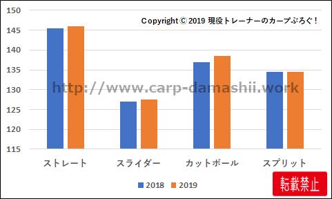f:id:carp-toyo:20190906155632p:plain