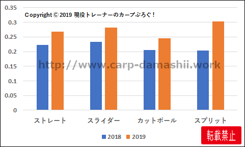 f:id:carp-toyo:20190906155758p:plain