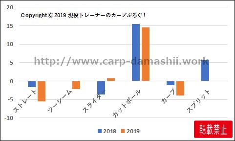 f:id:carp-toyo:20190906155903p:plain