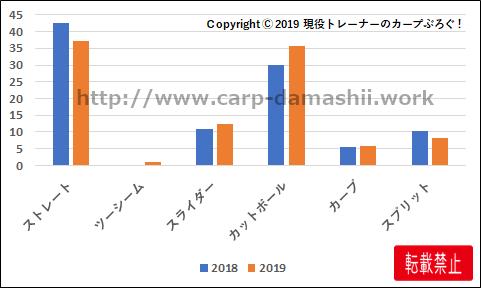 f:id:carp-toyo:20190906155949p:plain