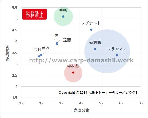 f:id:carp-toyo:20190914123930p:plain