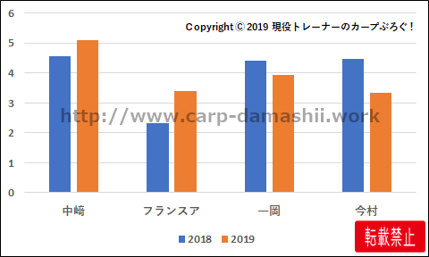 f:id:carp-toyo:20190914124149p:plain